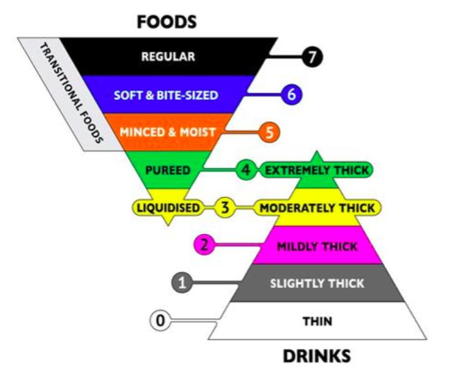 thick liquid diet vs dysphagia diet
